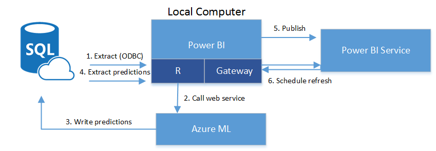 Power BI & Azure ML Better Together